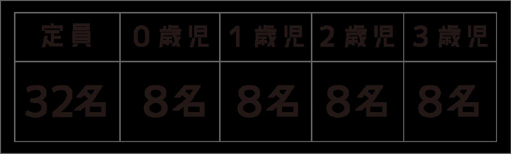 池尻保育園_定員